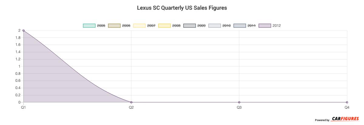 Lexus SC Quarter Sales Graph