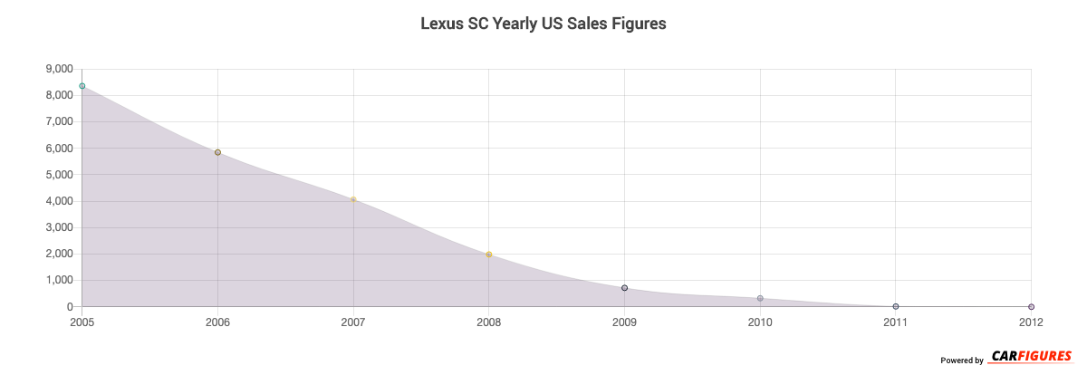 Lexus SC Year Sales Graph