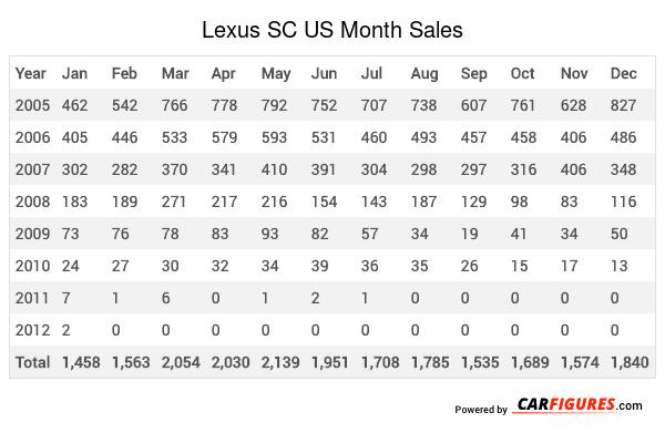 Lexus SC Month Sales Table