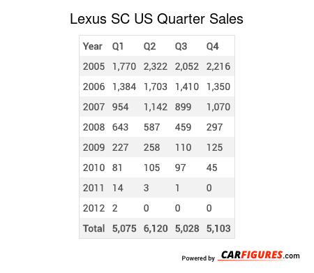 Lexus SC Quarter Sales Table