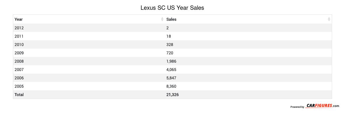 Lexus SC Year Sales Table