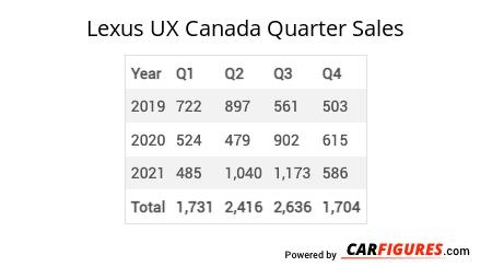 Lexus UX Quarter Sales Table