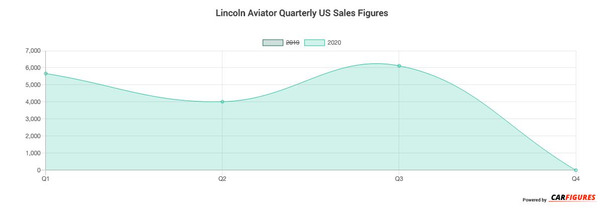 Lincoln Aviator Quarter Sales Graph