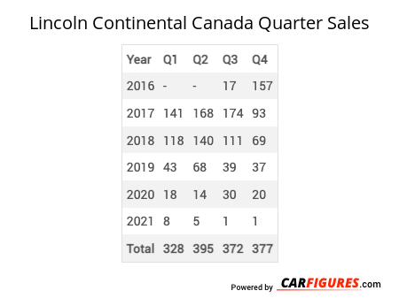 Lincoln Continental Quarter Sales Table