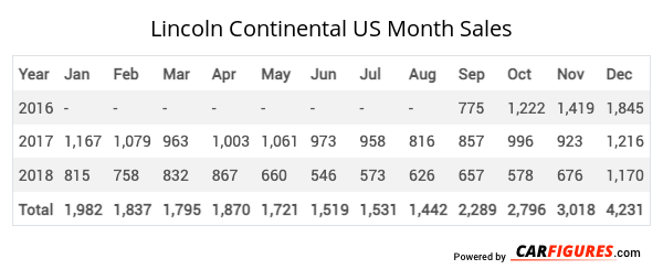 Lincoln Continental Month Sales Table