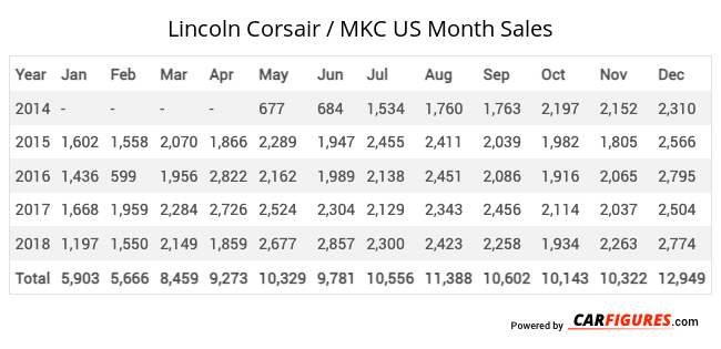 Lincoln Corsair / MKC Month Sales Table