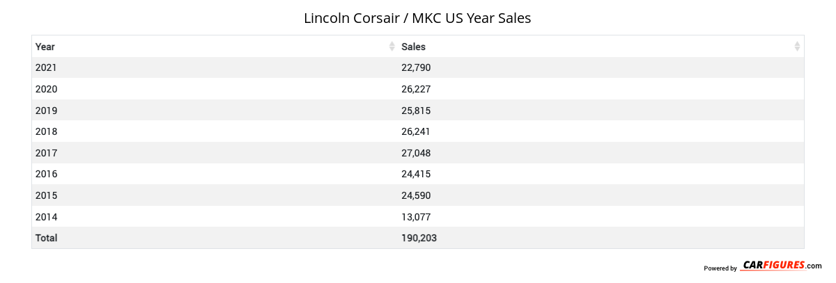 Lincoln Corsair / MKC Year Sales Table