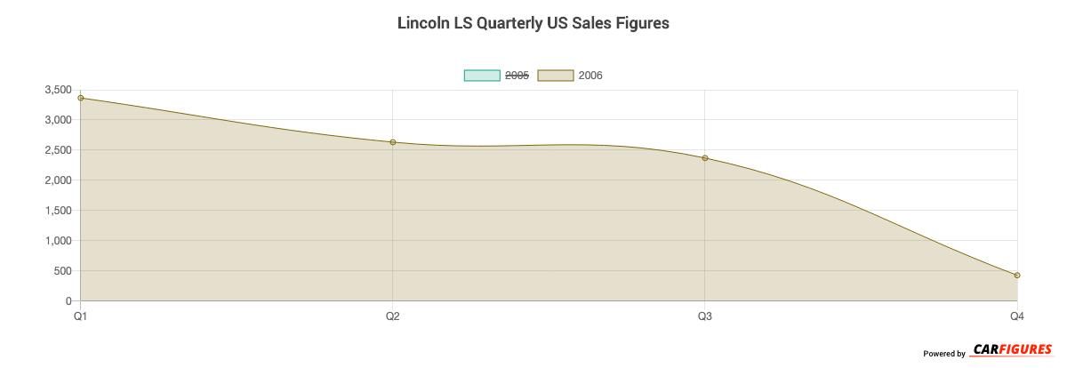 Lincoln LS Quarter Sales Graph