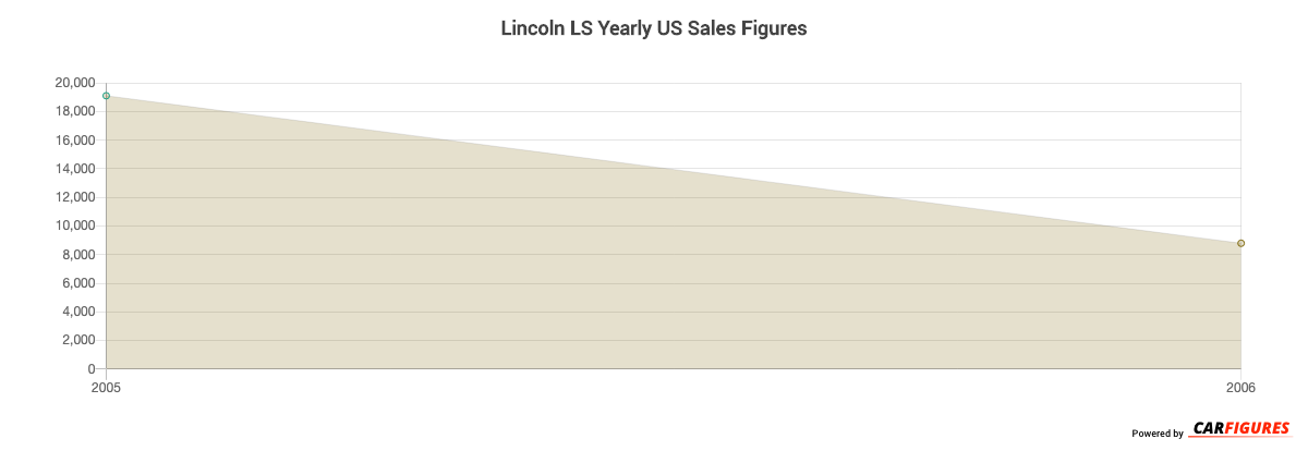Lincoln LS Year Sales Graph