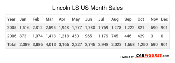 Lincoln LS Month Sales Table