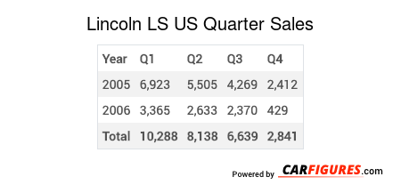 Lincoln LS Quarter Sales Table