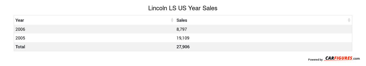 Lincoln LS Year Sales Table