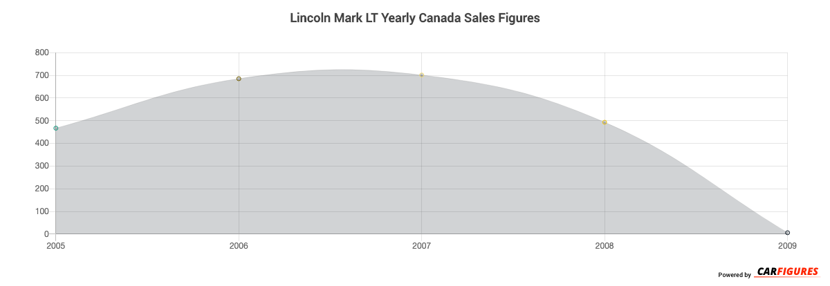 Lincoln Mark LT Year Sales Graph