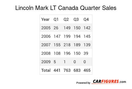 Lincoln Mark LT Quarter Sales Table