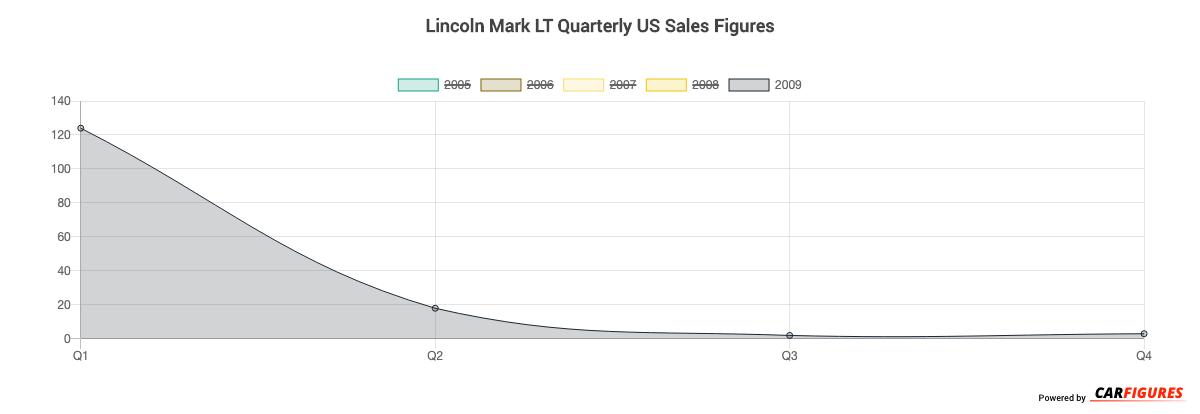 Lincoln Mark LT Quarter Sales Graph