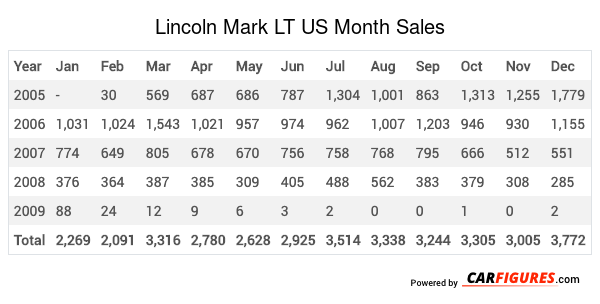 Lincoln Mark LT Month Sales Table