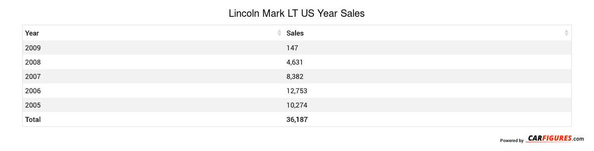 Lincoln Mark LT Year Sales Table