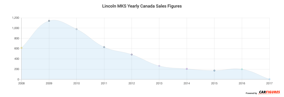 Lincoln MKS Year Sales Graph