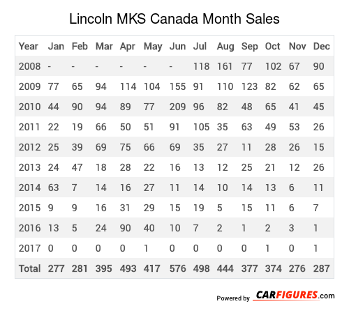 Lincoln MKS Month Sales Table