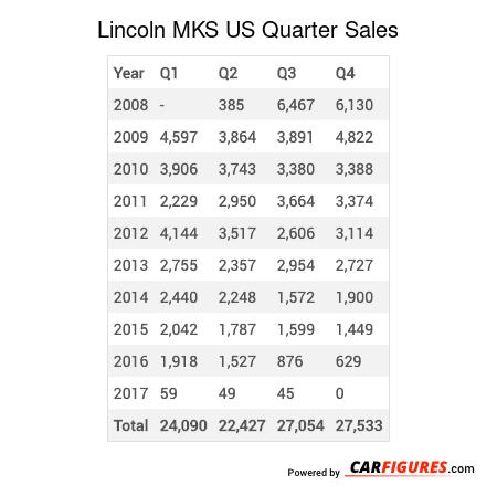 Lincoln MKS Quarter Sales Table