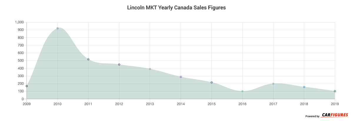 Lincoln MKT Year Sales Graph