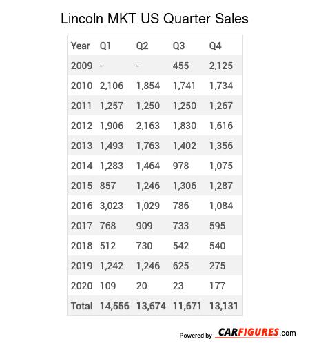 Lincoln MKT Quarter Sales Table