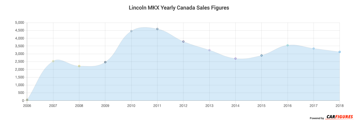 Lincoln MKX Year Sales Graph