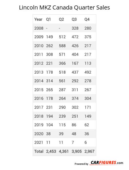 Lincoln MKZ Quarter Sales Table