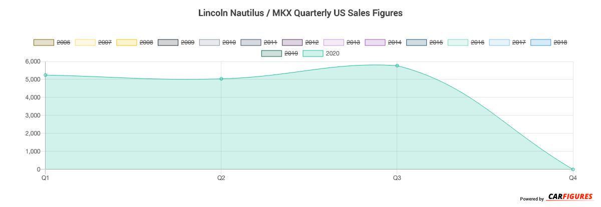 Lincoln Nautilus / MKX Quarter Sales Graph