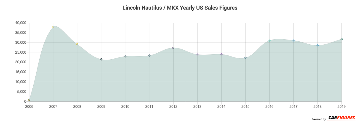 Lincoln Nautilus / MKX Year Sales Graph
