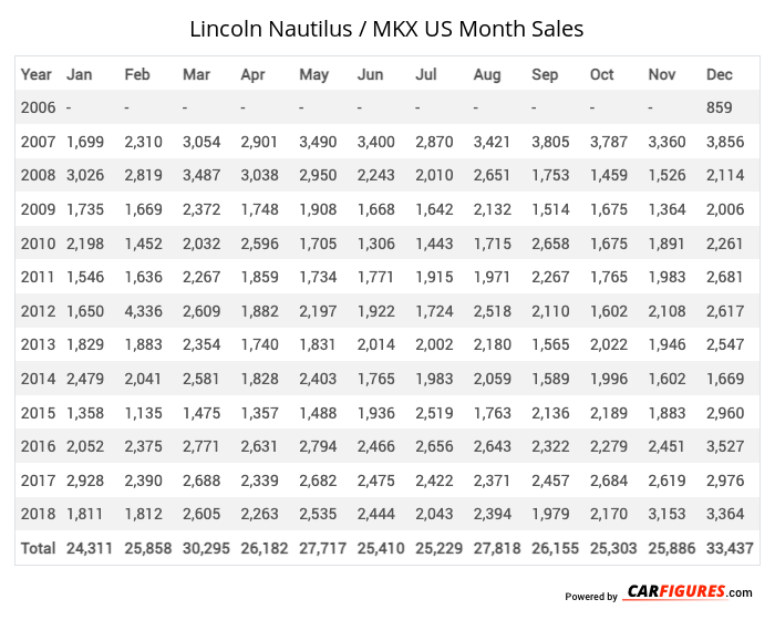 Lincoln Nautilus / MKX Month Sales Table