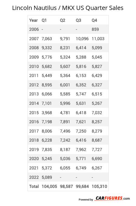 Lincoln Nautilus / MKX Quarter Sales Table