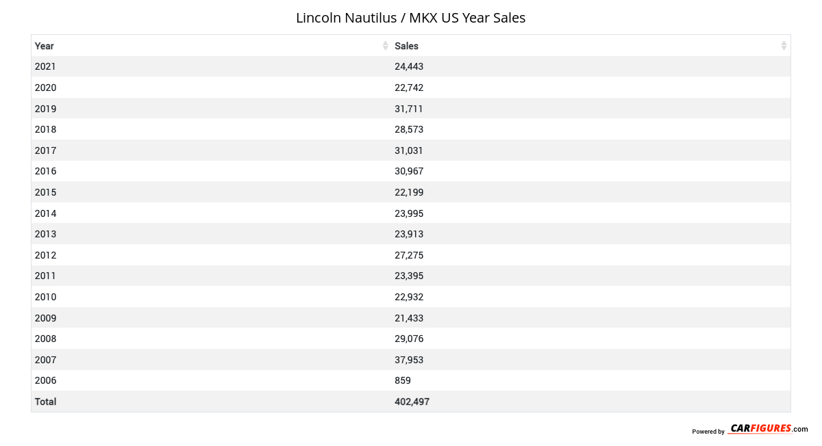 Lincoln Nautilus / MKX Year Sales Table