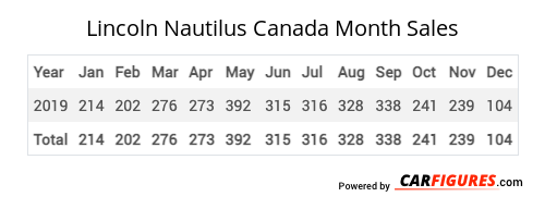 Lincoln Nautilus Month Sales Table