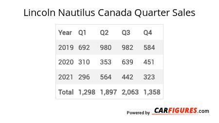 Lincoln Nautilus Quarter Sales Table
