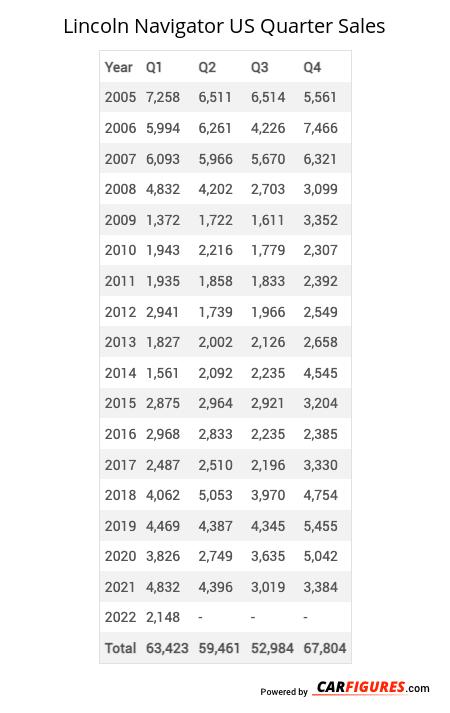 Lincoln Navigator Quarter Sales Table