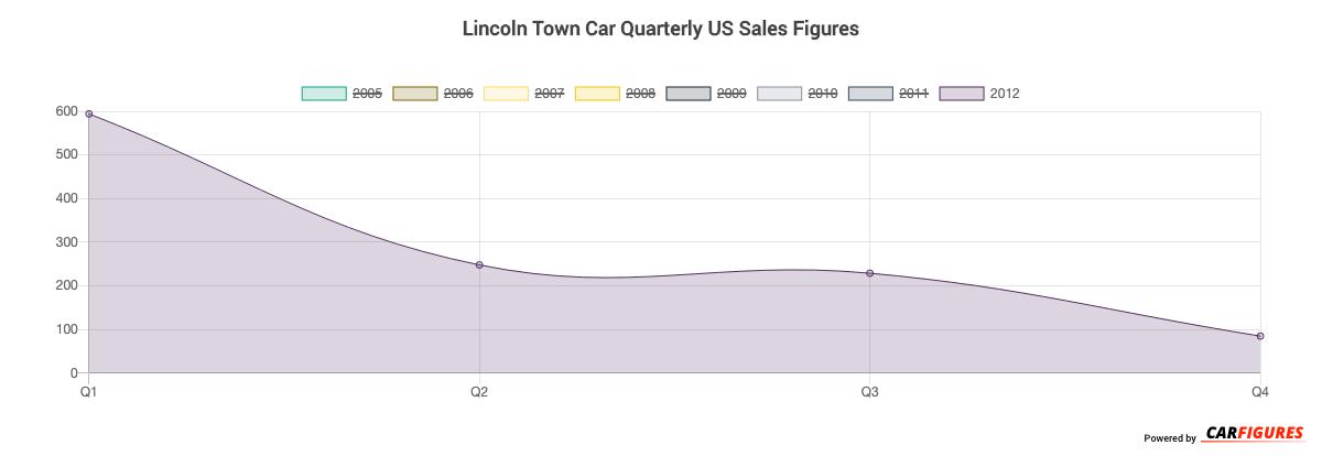 Lincoln Town Car Quarter Sales Graph