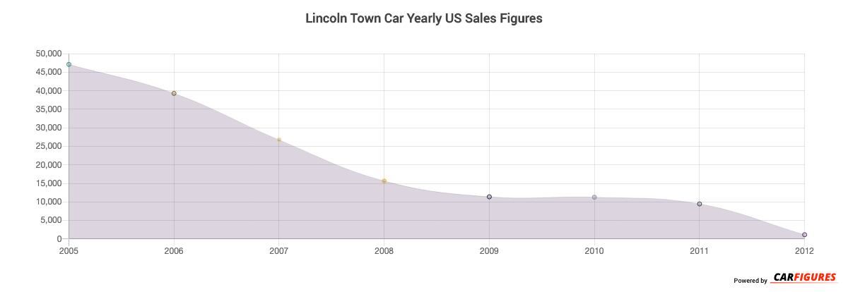 Lincoln Town Car Year Sales Graph