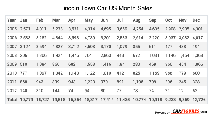 Lincoln Town Car Month Sales Table
