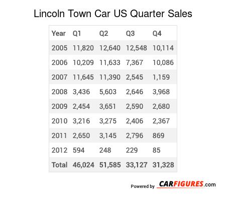 Lincoln Town Car Quarter Sales Table