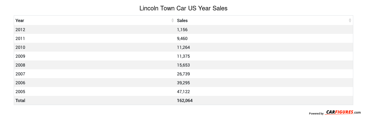 Lincoln Town Car Year Sales Table
