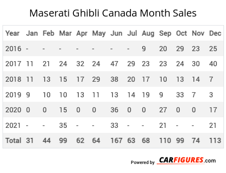 Maserati Ghibli Month Sales Table