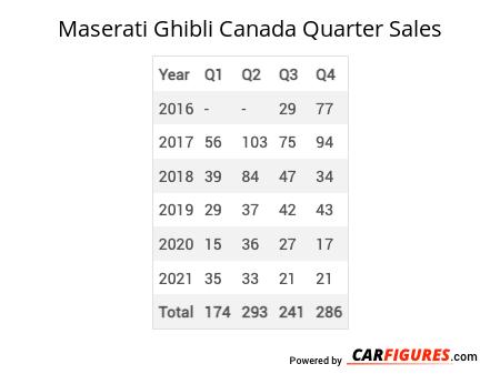 Maserati Ghibli Quarter Sales Table