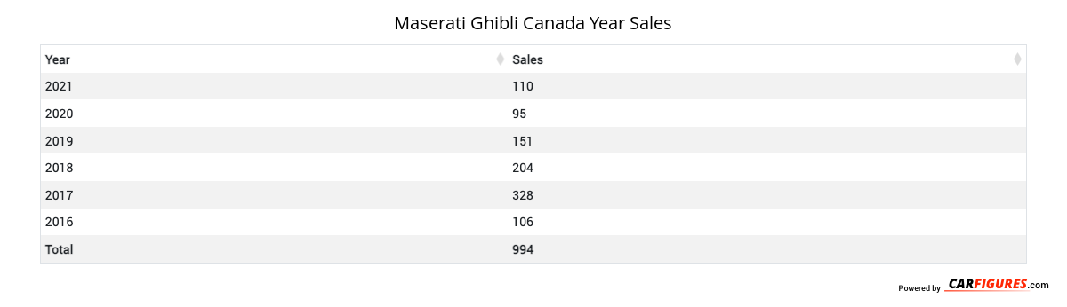 Maserati Ghibli Year Sales Table
