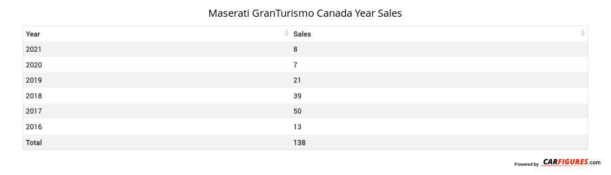 Maserati GranTurismo Year Sales Table