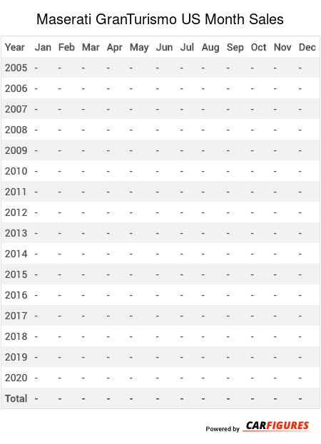 Maserati GranTurismo Month Sales Table