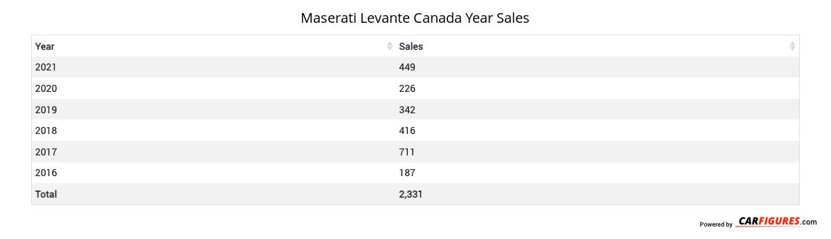 Maserati Levante Year Sales Table