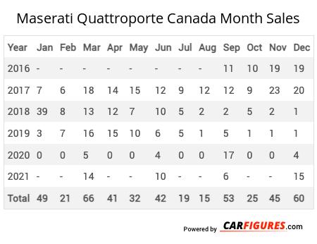 Maserati Quattroporte Month Sales Table