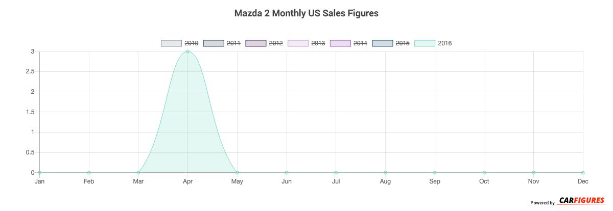 Mazda 2 Month Sales Graph