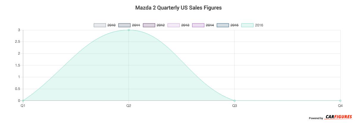 Mazda 2 Quarter Sales Graph